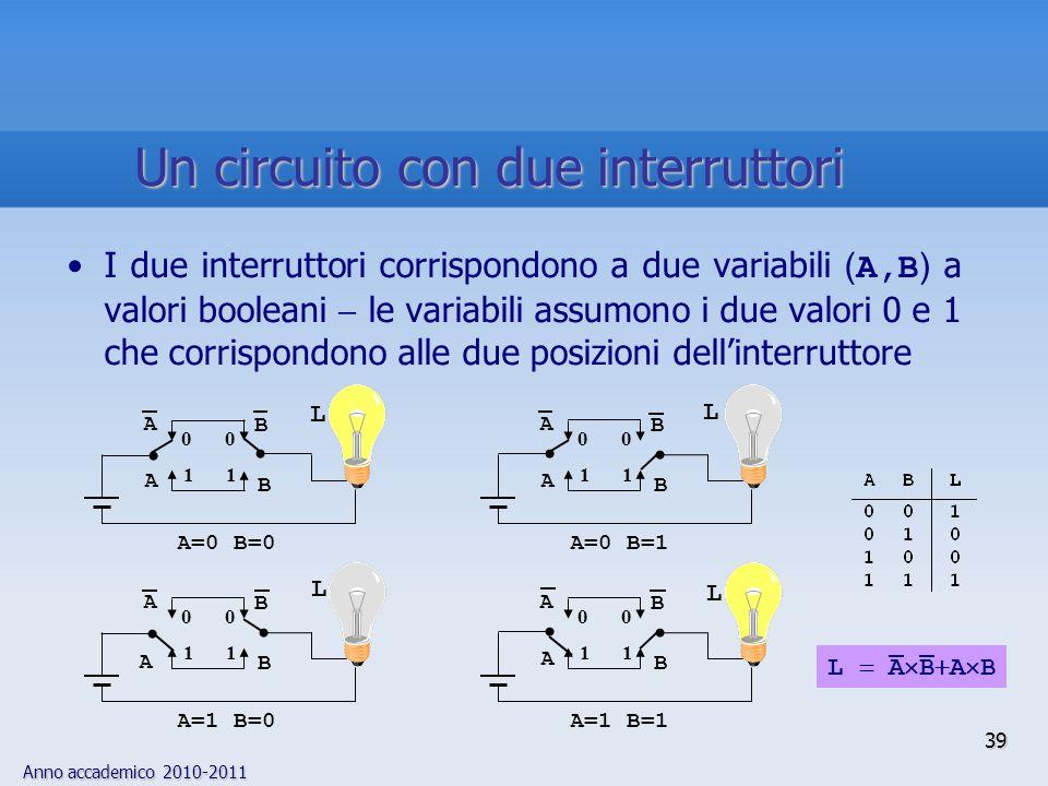 Anno accademico 2010-2011 39 I due interruttori corrispondono a due variabili ( A,B ) a valori booleani le variabili assumono i due valori 0 e 1 che c