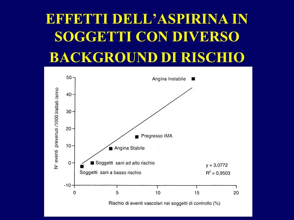 EFFETTI DELLASPIRINA IN SOGGETTI CON DIVERSO BACKGROUND DI RISCHIO
