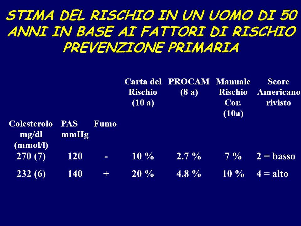 STIMA DEL RISCHIO IN UN UOMO DI 50 ANNI IN BASE AI FATTORI DI RISCHIO PREVENZIONE PRIMARIA Cartadel Rischio (10 a) PROCAM (8 a) Manuale Rischio Cor. (
