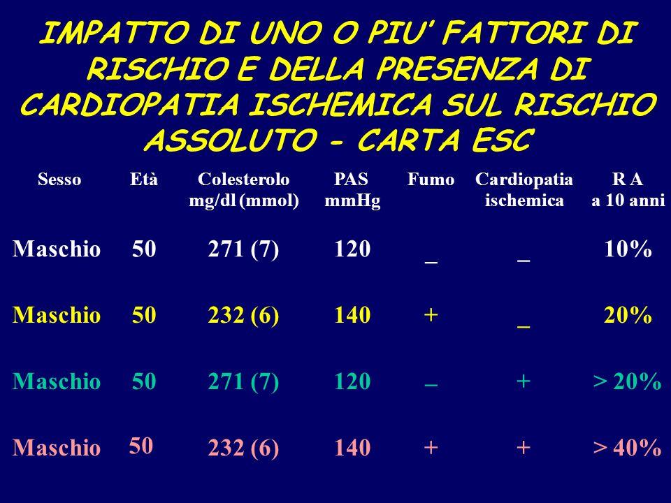 IMPATTO DI UNO O PIU FATTORI DI RISCHIO E DELLA PRESENZA DI CARDIOPATIA ISCHEMICA SUL RISCHIO ASSOLUTO - CARTA ESC SessoEtàColesterolo mg/dl (mmol) PA