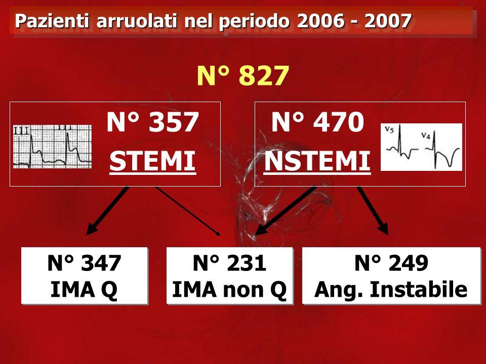 Pazienti arruolati nel periodo 2006 - 2007 N° 827 N° 357 STEMI N° 470 NSTEMI N° 249 Ang. Instabile N° 249 Ang. Instabile N° 231 IMA non Q N° 231 IMA n