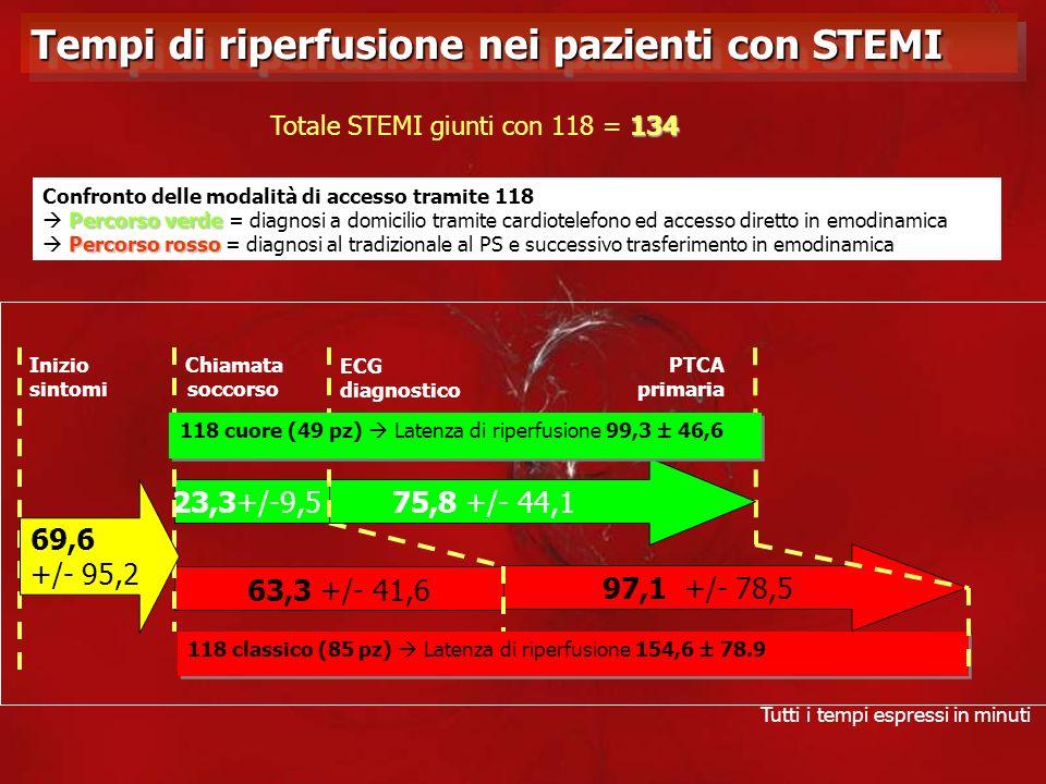 Tempi di riperfusione nei pazienti con STEMI Confronto delle modalità di accesso tramite 118 Percorso verde Percorso verde = diagnosi a domicilio tram