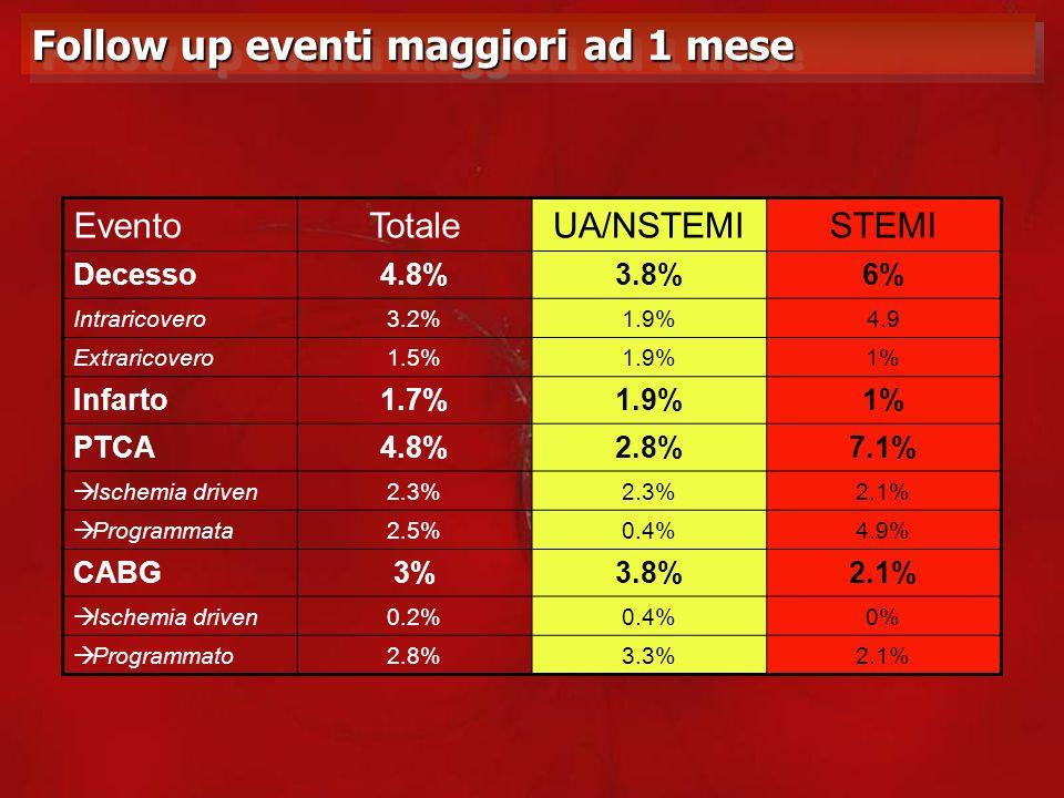 Follow up eventi maggiori ad 1 mese EventoTotaleUA/NSTEMISTEMI Decesso4.8%3.8%6% Intraricovero3.2%1.9%4.9 Extraricovero1.5%1.9%1% Infarto1.7%1.9%1% PT