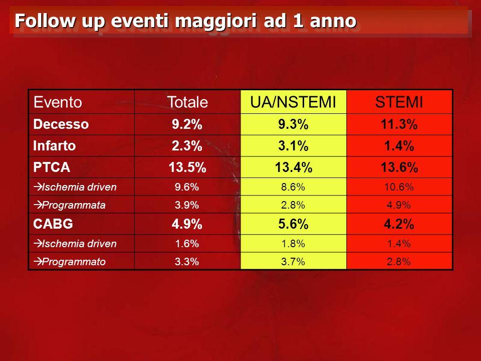 Follow up eventi maggiori ad 1 anno EventoTotaleUA/NSTEMISTEMI Decesso9.2%9.3%11.3% Infarto2.3%3.1%1.4% PTCA13.5%13.4%13.6% Ischemia driven9.6%8.6%10.