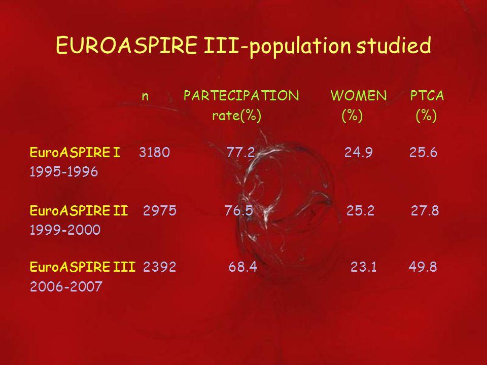 EUROASPIRE III-population studied n PARTECIPATION WOMEN PTCA rate(%) (%) (%) EuroASPIRE I 3180 77.2 24.9 25.6 1995-1996 EuroASPIRE II 2975 76.5 25.2 2