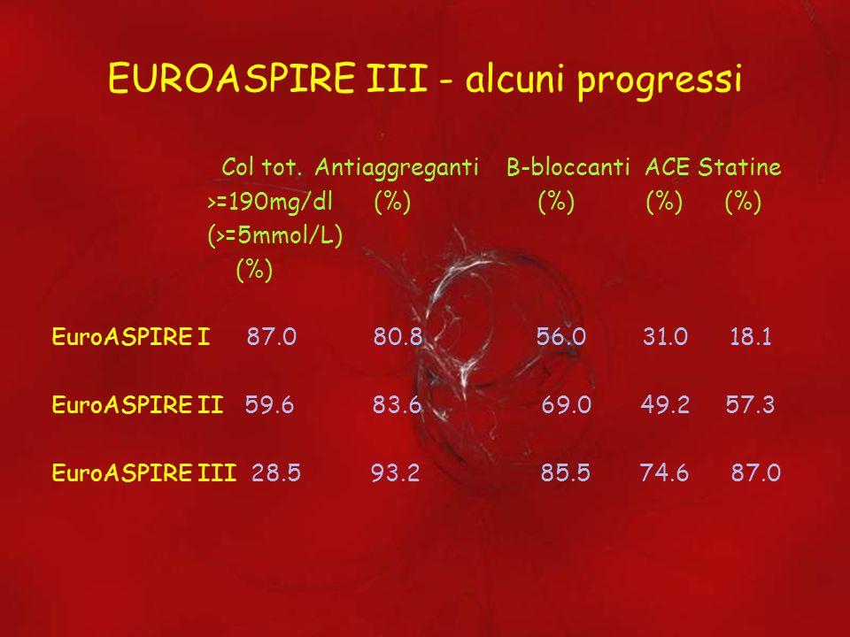 EUROASPIRE III - delusioni Sovrappeso Obesità Diabete Elevata PA Fumo (BMI (BMI >=25Kg/m2) >=30Kg/m2) (%) (%) (%) (%) (%) EuroASPIRE I 76.8 25.0 17.4 54.6 20.3 EuroASPIRE II 79.9 32.6 20.1 54.0 21.2 EuroASPIRE III 82.7 38.0 28.0 55.2 18.2