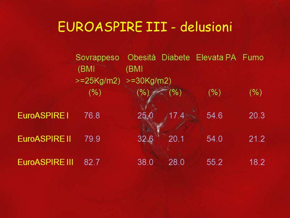 EUROASPIRE III - delusioni Sovrappeso Obesità Diabete Elevata PA Fumo (BMI (BMI >=25Kg/m2) >=30Kg/m2) (%) (%) (%) (%) (%) EuroASPIRE I 76.8 25.0 17.4