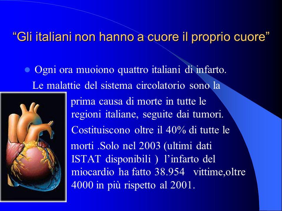 Gli italiani non hanno a cuore il proprio cuore Ogni ora muoiono quattro italiani di infarto.