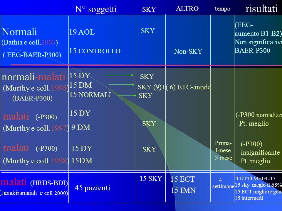 risultati SKY (EEG- aumento B1-B2) Non significativi BAER-P300 SKY normali-malati (Murthy e coll.1998) (BAER-P300) Normali (Bathia e coll.2003) ( EEG-BAER-P300) malati (Murthy e coll.1997) (-P300 normalizzata) Pt.