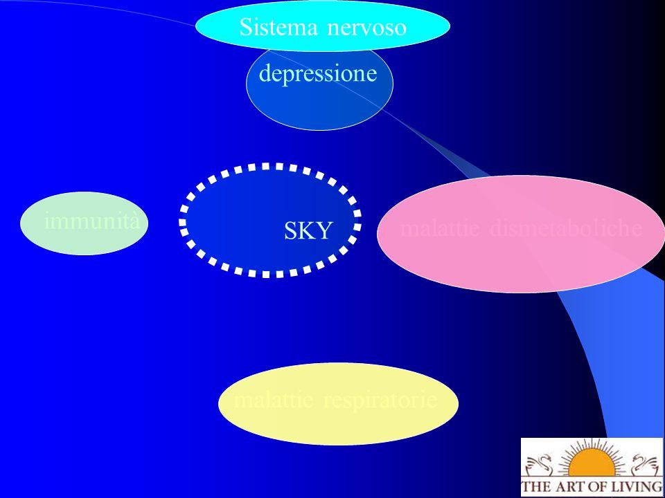 SKY depressione malattie respiratorie malattie dismetaboliche immunità Sistema nervoso