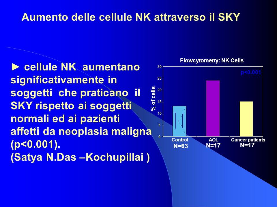 cellule NK aumentano significativamente in soggetti che praticano il SKY rispetto ai soggetti normali ed ai pazienti affetti da neoplasia maligna (p<0.001).
