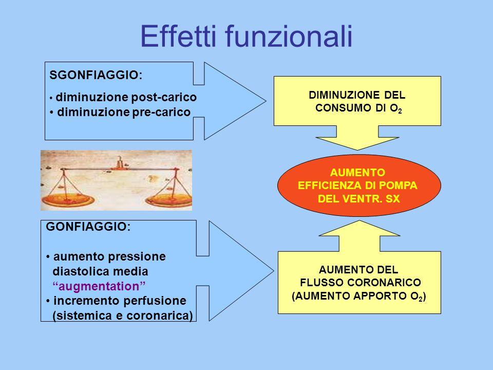 Effetti funzionali SGONFIAGGIO: diminuzione post-carico diminuzione pre-carico DIMINUZIONE DEL CONSUMO DI O 2 AUMENTO EFFICIENZA DI POMPA DEL VENTR.