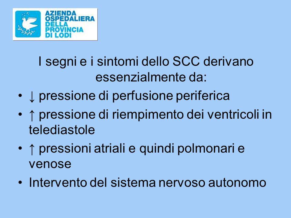 I segni e i sintomi dello SCC derivano essenzialmente da: pressione di perfusione periferica pressione di riempimento dei ventricoli in telediastole pressioni atriali e quindi polmonari e venose Intervento del sistema nervoso autonomo