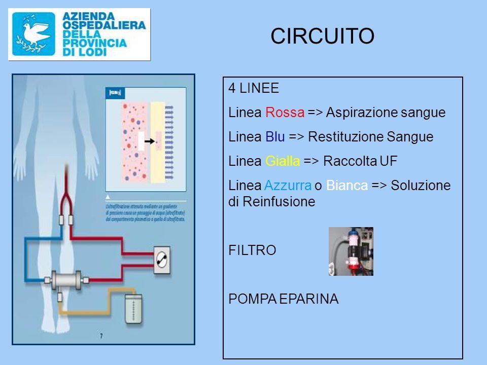 CIRCUITO 4 LINEE Linea Rossa => Aspirazione sangue Linea Blu => Restituzione Sangue Linea Gialla => Raccolta UF Linea Azzurra o Bianca => Soluzione di Reinfusione FILTRO POMPA EPARINA