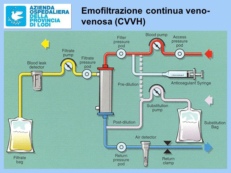Emofiltrazione continua veno- venosa (CVVH)