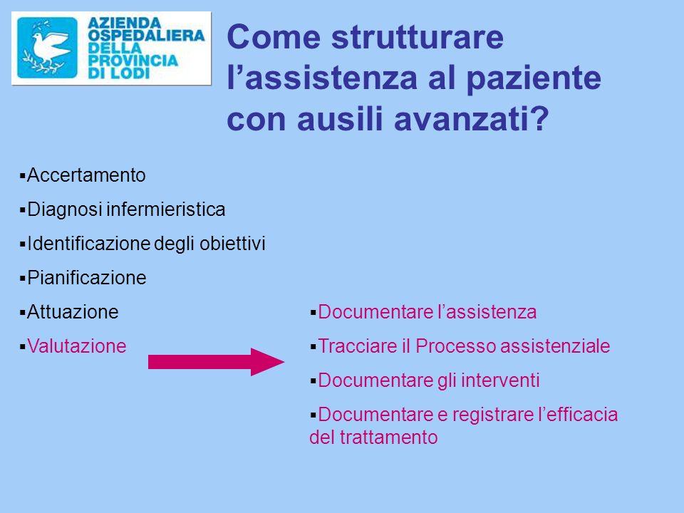 Come strutturare lassistenza al paziente con ausili avanzati? Accertamento Diagnosi infermieristica Identificazione degli obiettivi Pianificazione Att