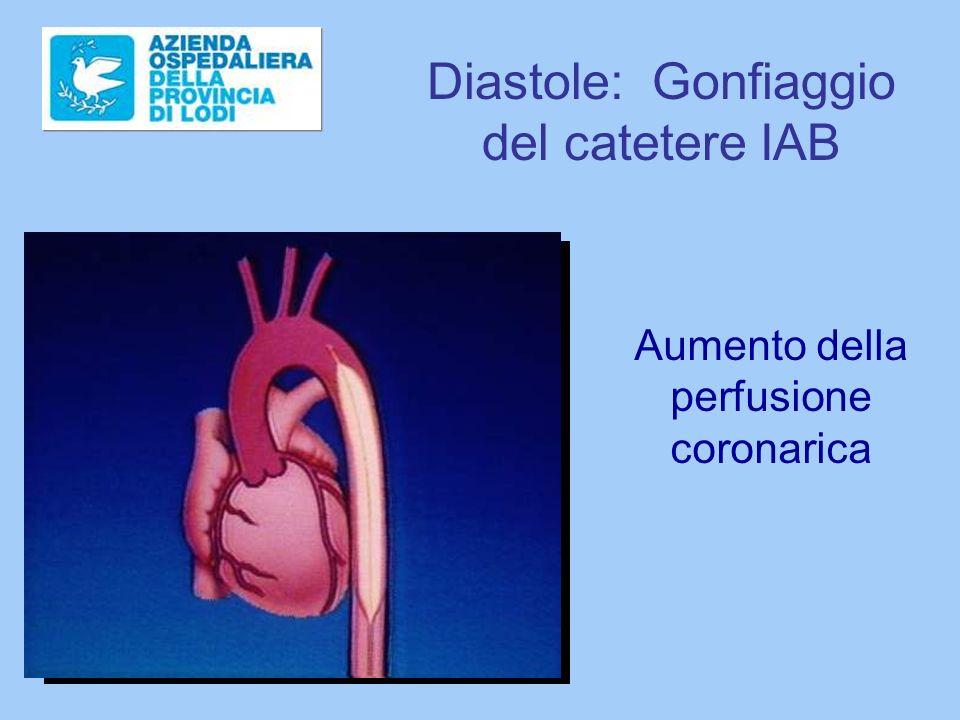 Diastole: Gonfiaggio del catetere IAB Aumento della perfusione coronarica