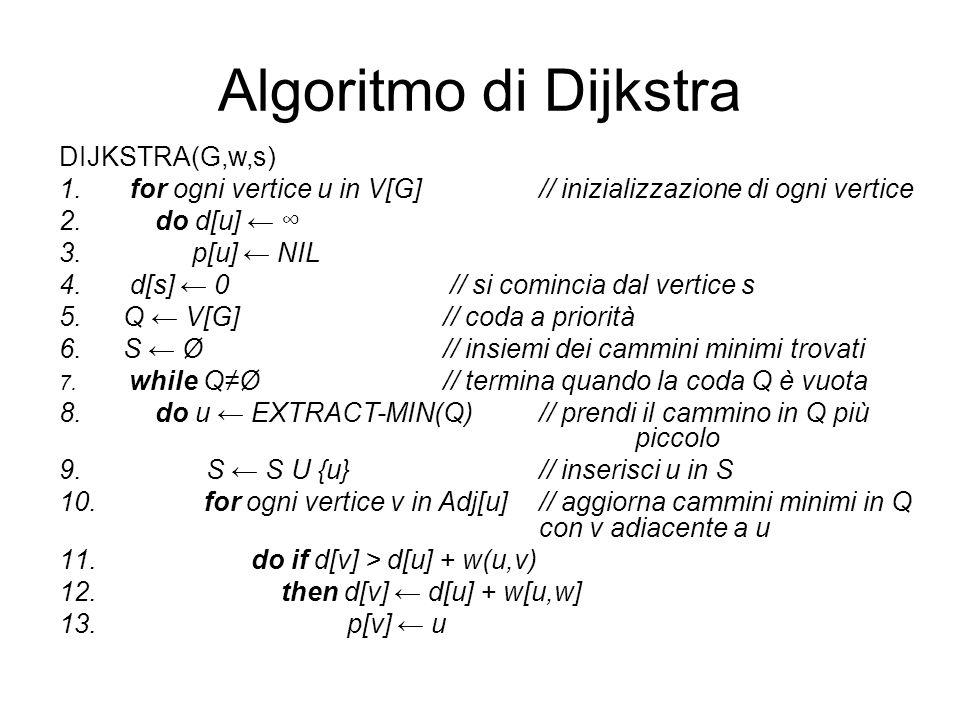 Algoritmo di Dijkstra DIJKSTRA(G,w,s) 1. for ogni vertice u in V[G] // inizializzazione di ogni vertice 2. do d[u] 3. p[u] NIL 4. d[s] 0 // si cominci