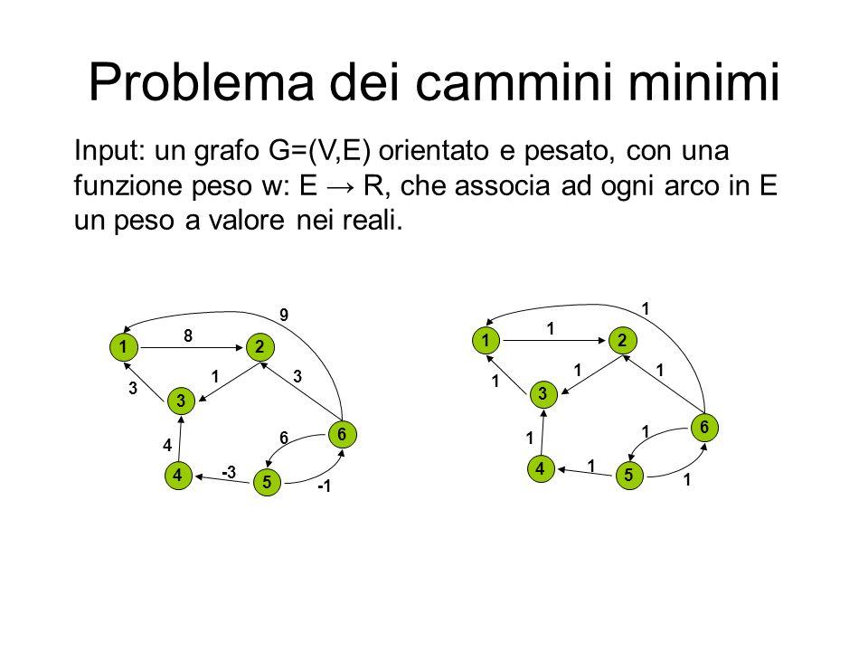 Problema dei cammini minimi Input: un grafo G=(V,E) orientato e pesato, con una funzione peso w: E R, che associa ad ogni arco in E un peso a valore n
