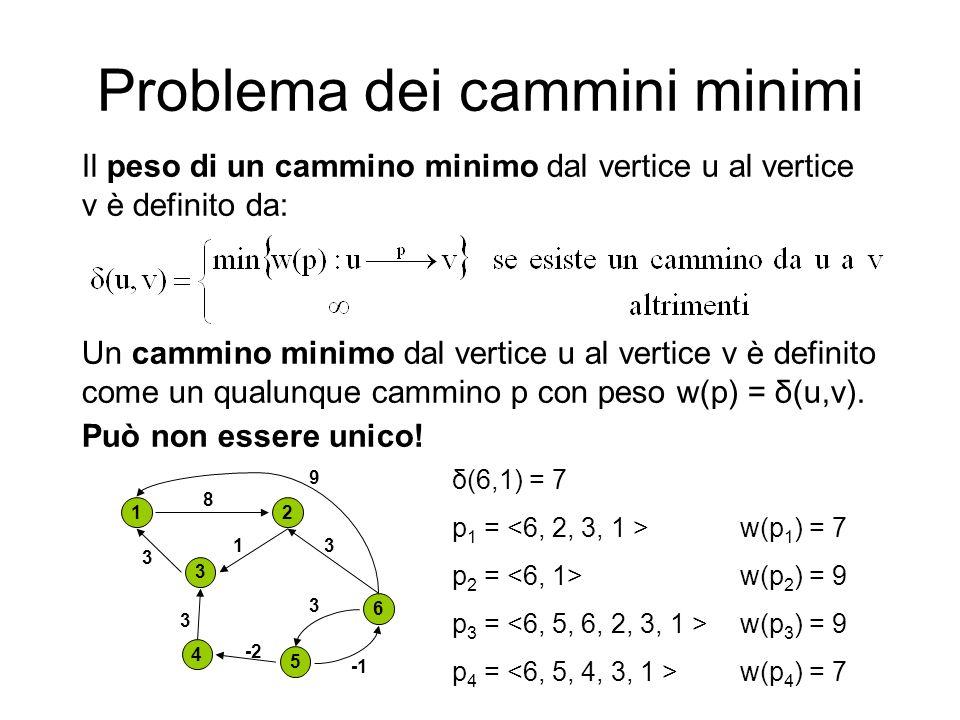 Problema dei cammini minimi Il peso di un cammino minimo dal vertice u al vertice v è definito da: Un cammino minimo dal vertice u al vertice v è defi