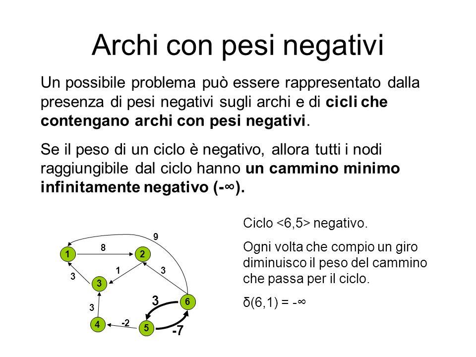 Archi con pesi negativi Un possibile problema può essere rappresentato dalla presenza di pesi negativi sugli archi e di cicli che contengano archi con