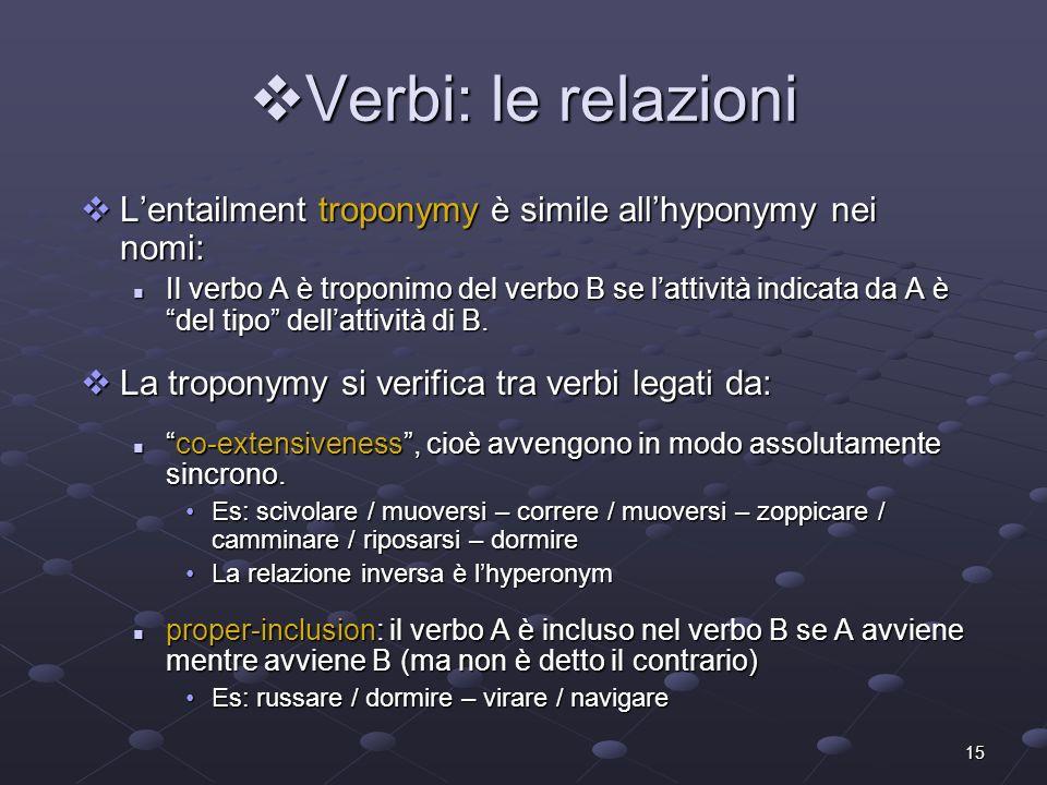 15 Verbi: le relazioni Verbi: le relazioni Lentailment troponymy è simile allhyponymy nei nomi: Lentailment troponymy è simile allhyponymy nei nomi: I