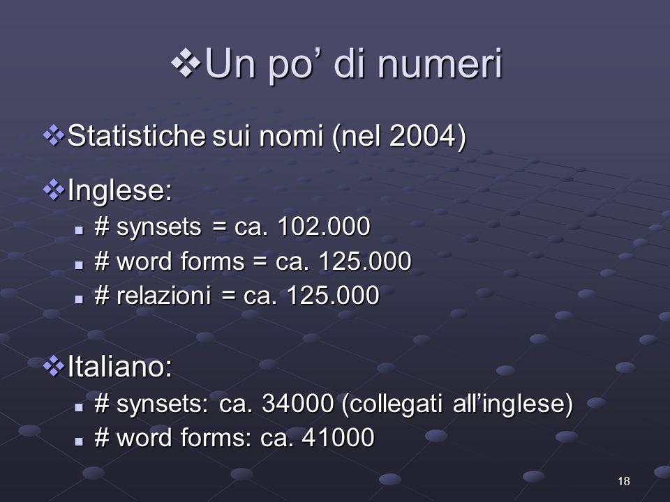 18 Un po di numeri Un po di numeri Statistiche sui nomi (nel 2004) Statistiche sui nomi (nel 2004) Inglese: Inglese: # synsets = ca. 102.000 # synsets