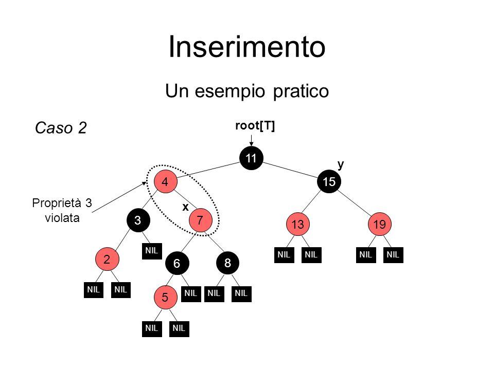Inserimento Un esempio pratico 2 6 11 15 73 4 1913 root[T] NIL Caso 2 5 NIL Proprietà 3 violata x y 8
