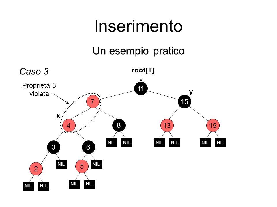 Inserimento Un esempio pratico 2 6 11 15 7 3 4 1913 root[T] NIL Caso 3 5 NIL Proprietà 3 violata x y 8