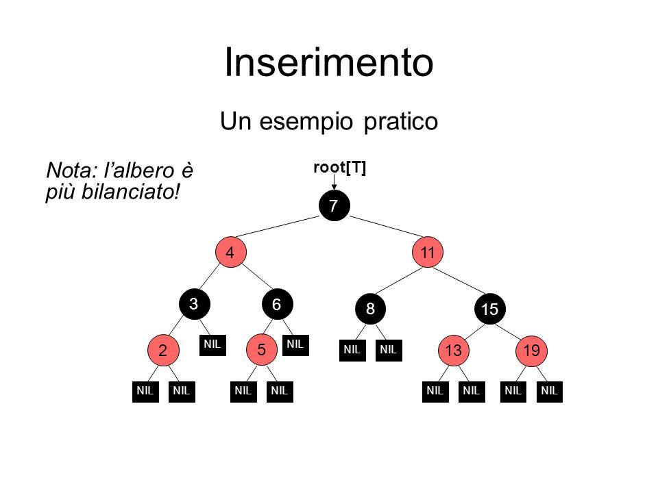 Inserimento Un esempio pratico 2 6 11 15 7 3 4 1913 root[T] NIL Nota: lalbero è più bilanciato! 5 NIL 8