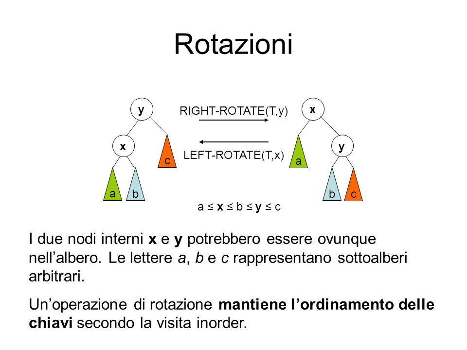 Rotazioni x y a b c y x a bc RIGHT-ROTATE(T,y) LEFT-ROTATE(T,x) a x b y c I due nodi interni x e y potrebbero essere ovunque nellalbero. Le lettere a,