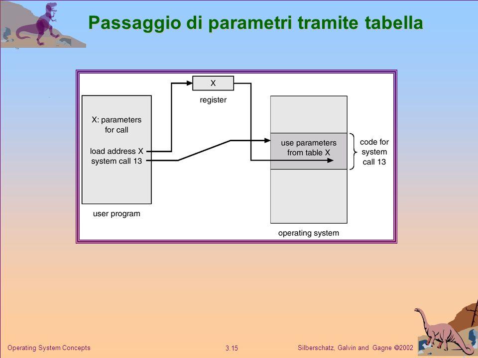 Silberschatz, Galvin and Gagne 2002 3.15 Operating System Concepts Passaggio di parametri tramite tabella