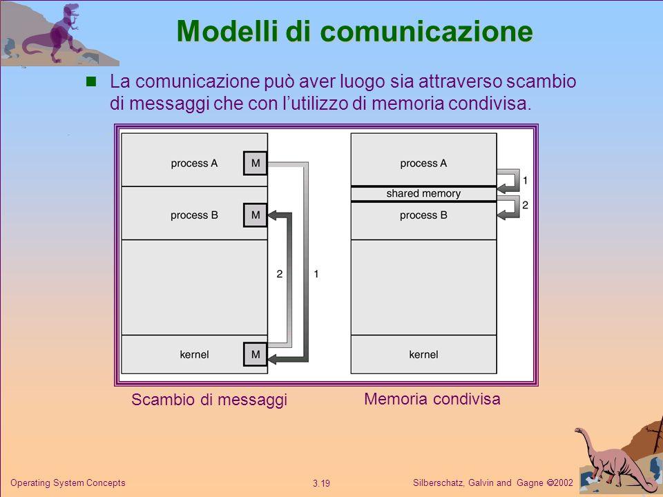 Silberschatz, Galvin and Gagne 2002 3.19 Operating System Concepts Modelli di comunicazione Scambio di messaggi Memoria condivisa La comunicazione può