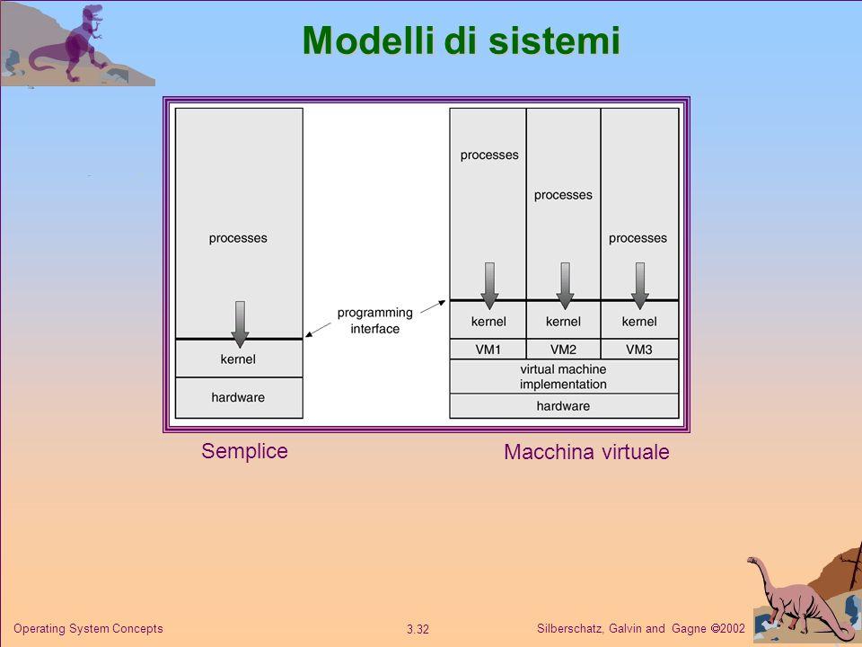 Silberschatz, Galvin and Gagne 2002 3.32 Operating System Concepts Modelli di sistemi Semplice Macchina virtuale