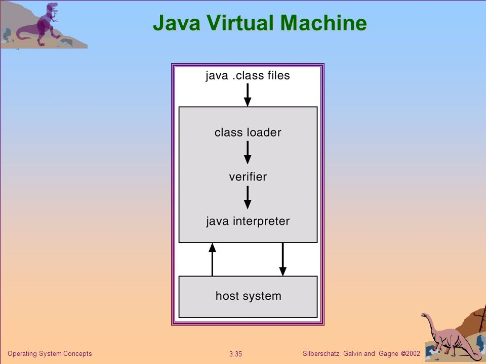 Silberschatz, Galvin and Gagne 2002 3.35 Operating System Concepts Java Virtual Machine