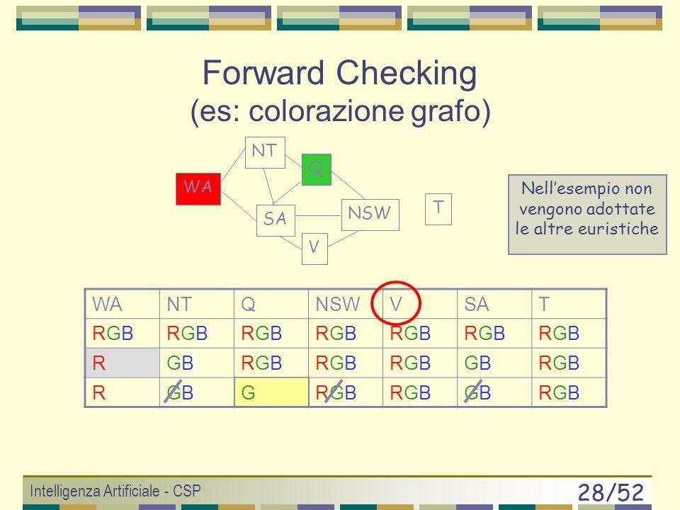Intelligenza Artificiale - CSP 27/52 WANTQNSWVSAT RGBRGBRGBRGBRGBRGBRGBRGBRGBRGBRGBRGBRGBRGB RRGBRGBRGBRGBRGBRGBRGBRGBRGBRGBRGBRGB T WA NT SA Q NSW V Forward checking rimuove il RED da NT e da SA Forward Checking (es: colorazione grafo) Nellesempio non vengono adottate le altre euristiche