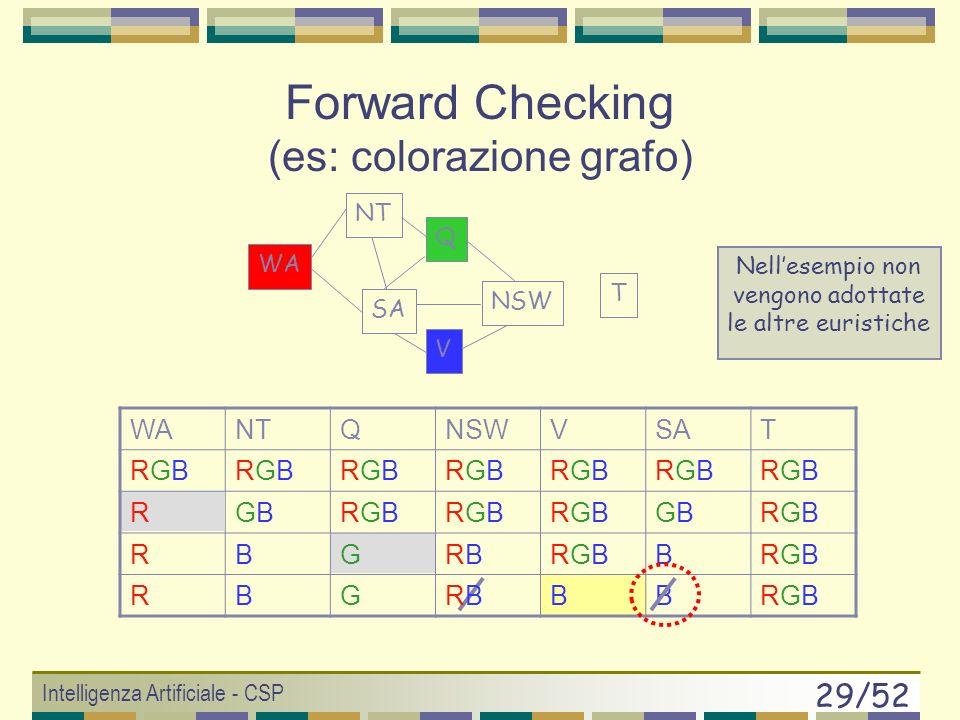 Intelligenza Artificiale - CSP 28/52 WANTQNSWVSAT RGBRGBRGBRGBRGBRGBRGBRGBRGBRGBRGBRGBRGBRGB RGBGBRGBRGBRGBRGBRGBRGBGBGBRGBRGB RGBGBGRGBRGBRGBRGBGBGBRGBRGB T WA NT SA Q NSW V Forward Checking (es: colorazione grafo) Nellesempio non vengono adottate le altre euristiche