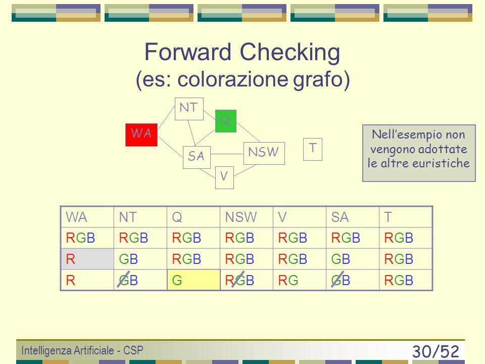 Intelligenza Artificiale - CSP 29/52 WANTQNSWVSAT RGBRGBRGBRGBRGBRGBRGBRGBRGBRGBRGBRGBRGBRGB RGBGBRGBRGBRGBRGBRGBRGBGBGBRGBRGB RBGRBRBRGBRGBBRGBRGB RBGRBRBBBRGBRGB T WA NT SA Q NSW V Forward Checking (es: colorazione grafo) Nellesempio non vengono adottate le altre euristiche