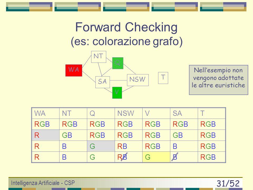 Intelligenza Artificiale - CSP 30/52 WANTQNSWVSAT RGBRGBRGBRGBRGBRGBRGBRGBRGBRGBRGBRGBRGBRGB RGBGBRGBRGBRGBRGBRGBRGBGBGBRGBRGB RGBGBGRGBRGBRGRGGBGBRGBRGB T WA NT SA Q NSW V Forward Checking (es: colorazione grafo) Nellesempio non vengono adottate le altre euristiche