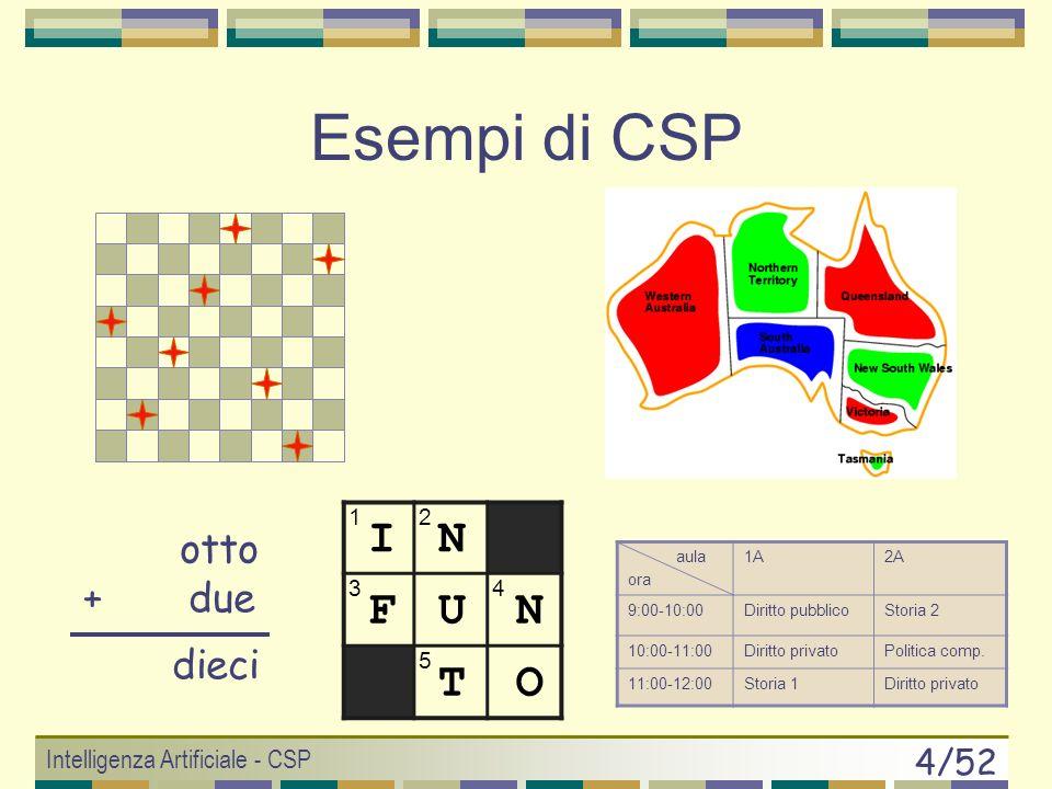 Intelligenza Artificiale - CSP 14/52 Intro al CS-Programming Il Constraint Programming: insieme di metodologie che mirano alla risoluzione dei CSP e richiede 3 scelte progettuali modello (definito con framework CSP) algoritmo euristica Ognuna di queste scelte influenza lefficienza della risoluzione (es: il modello fa aumentare o diminuire le dimensioni della CN).