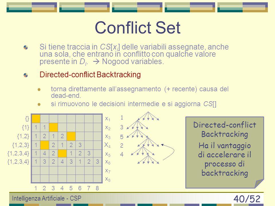 Intelligenza Artificiale - CSP 39/52 Backjumping Motivazione: il motivo di un fallimento non si trova per forza nellultima coppia di assegnamenti, ma in assegnamenti precedenti.