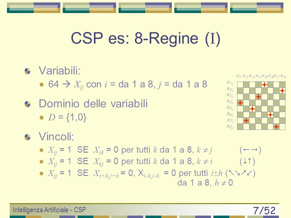 Intelligenza Artificiale - CSP 7/52 Variabili: 64 X ij con i = da 1 a 8, j = da 1 a 8 Dominio delle variabili D = {1,0} Vincoli: X ij = 1 SE X ik = 0 per tutti k da 1 a 8, k j ( ) X ij = 1 SE X kj = 0 per tutti k da 1 a 8, k i ( ) X ij = 1 SE X i+h,j+h = 0, X i-h,j-h = 0 per tutti i h ( ) da 1 a 8, h 0 CSP es: 8-Regine ( I ) x 1,j x 2,j x 3,j x 4,j x 5,j x 6,j x 7,j x 8,j x i,1 x i,2 x i,3 x i,4 x i,5 x i,6 x i,7 x i,8