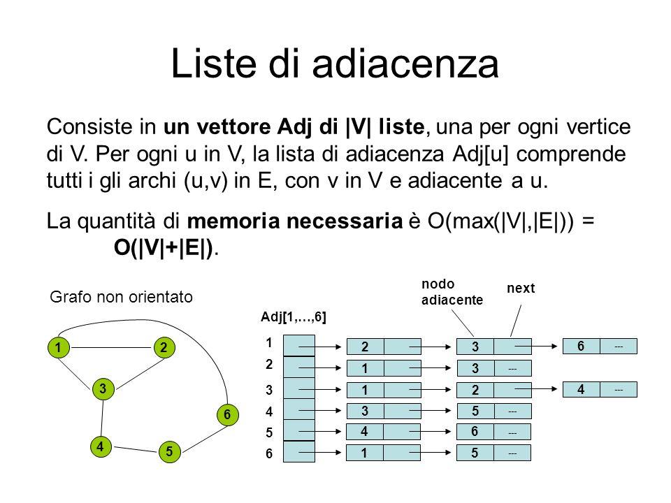 Liste di adiacenza 1 nodo adiacente 1 2 3 4 5 6 Adj[1,…,6] next 4 3 2 5 6 3 3 --- Se ci sono dei pesi sui vertici vengono memorizzati nel vettore Adj insieme al puntatore allinizio della lista di adiacenza.
