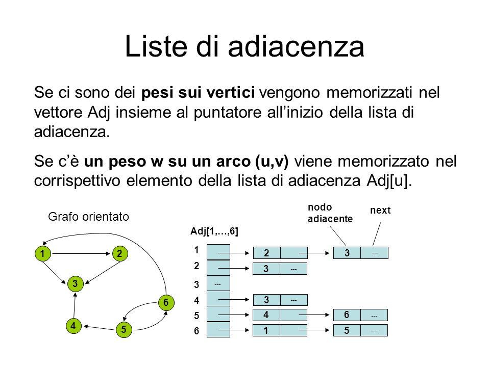 Liste di adiacenza 1 nodo adiacente 1 2 3 4 5 6 Adj[1,…,6] next 4 3 2 5 6 3 3 --- Se ci sono dei pesi sui vertici vengono memorizzati nel vettore Adj