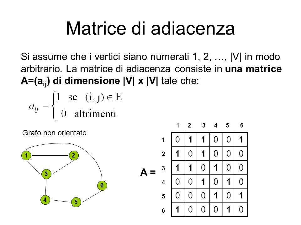 Matrice di adiacenza Nel caso di un grafo non orientato la matrice A risulta simmetrica, A=A T, ossia a ij = (a ij ) T = a ji.