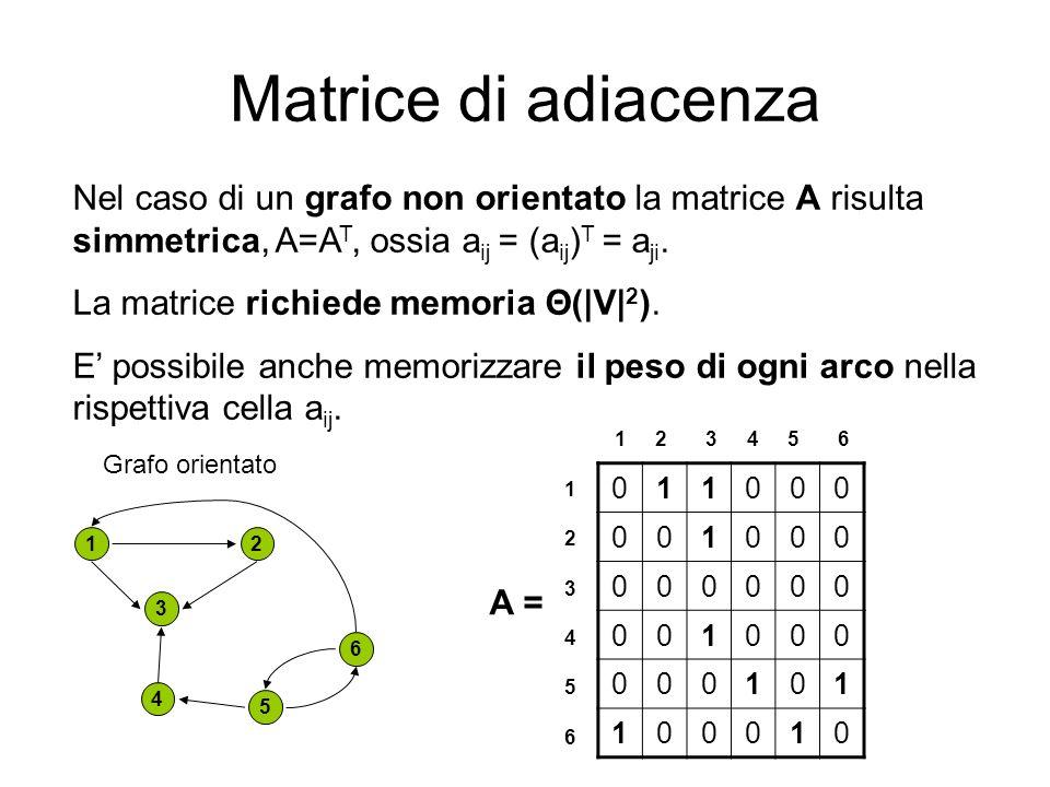 Matrice di adiacenza Nel caso di un grafo non orientato la matrice A risulta simmetrica, A=A T, ossia a ij = (a ij ) T = a ji. La matrice richiede mem