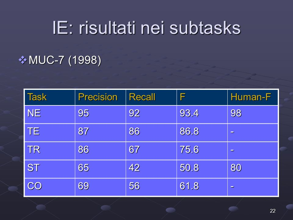 22 IE: risultati nei subtasks TaskPrecisionRecallFHuman-F NE959293.498 TE878686.8- TR866775.6- ST654250.880 CO695661.8- MUC-7 (1998) MUC-7 (1998)