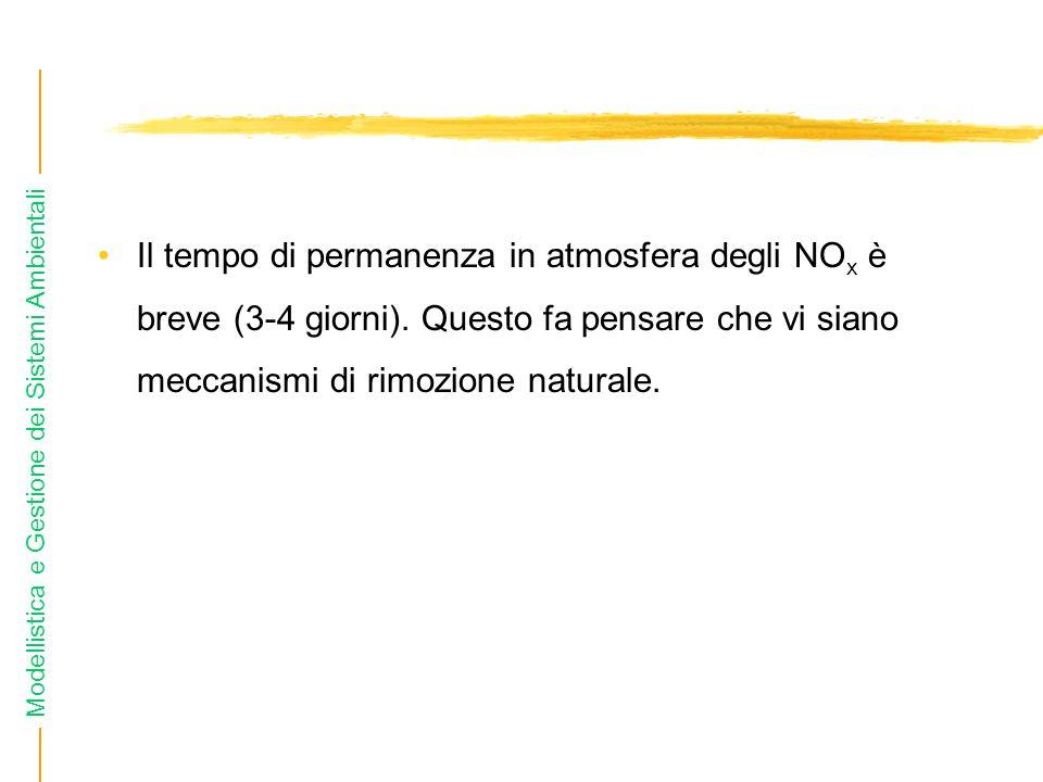 Modellistica e Gestione dei Sistemi Ambientali Il tempo di permanenza in atmosfera degli NO x è breve (3-4 giorni). Questo fa pensare che vi siano mec