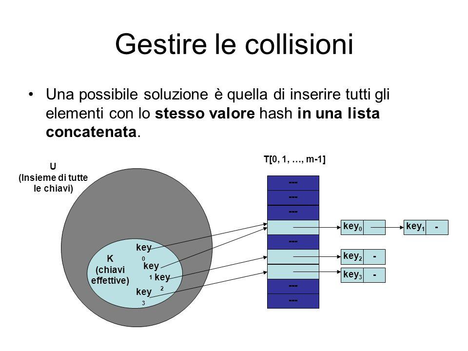 Gestire le collisioni Una possibile soluzione è quella di inserire tutti gli elementi con lo stesso valore hash in una lista concatenata. key 1 K (chi