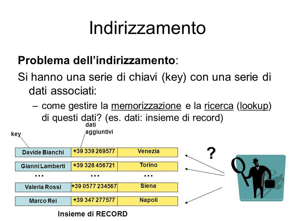 Indirizzamento Problema dellindirizzamento: Si hanno una serie di chiavi (key) con una serie di dati associati: –come gestire la memorizzazione e la r